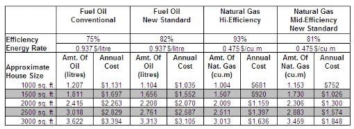 Oil Vs Natural Gas Heating Ontario
